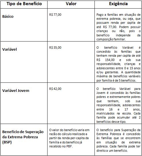 tipos de beneficio - bolsa familia
