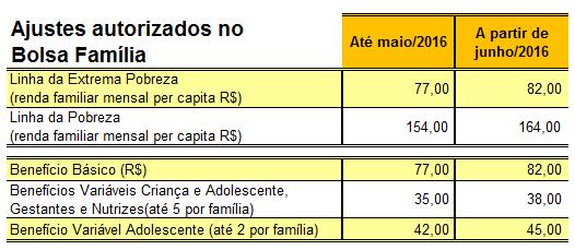 aumento-bolsa-familia-2016